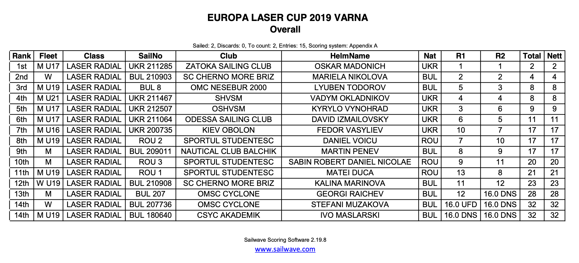 2019 Laser Europa Cup Bulgaria - Day 1 results in Varna