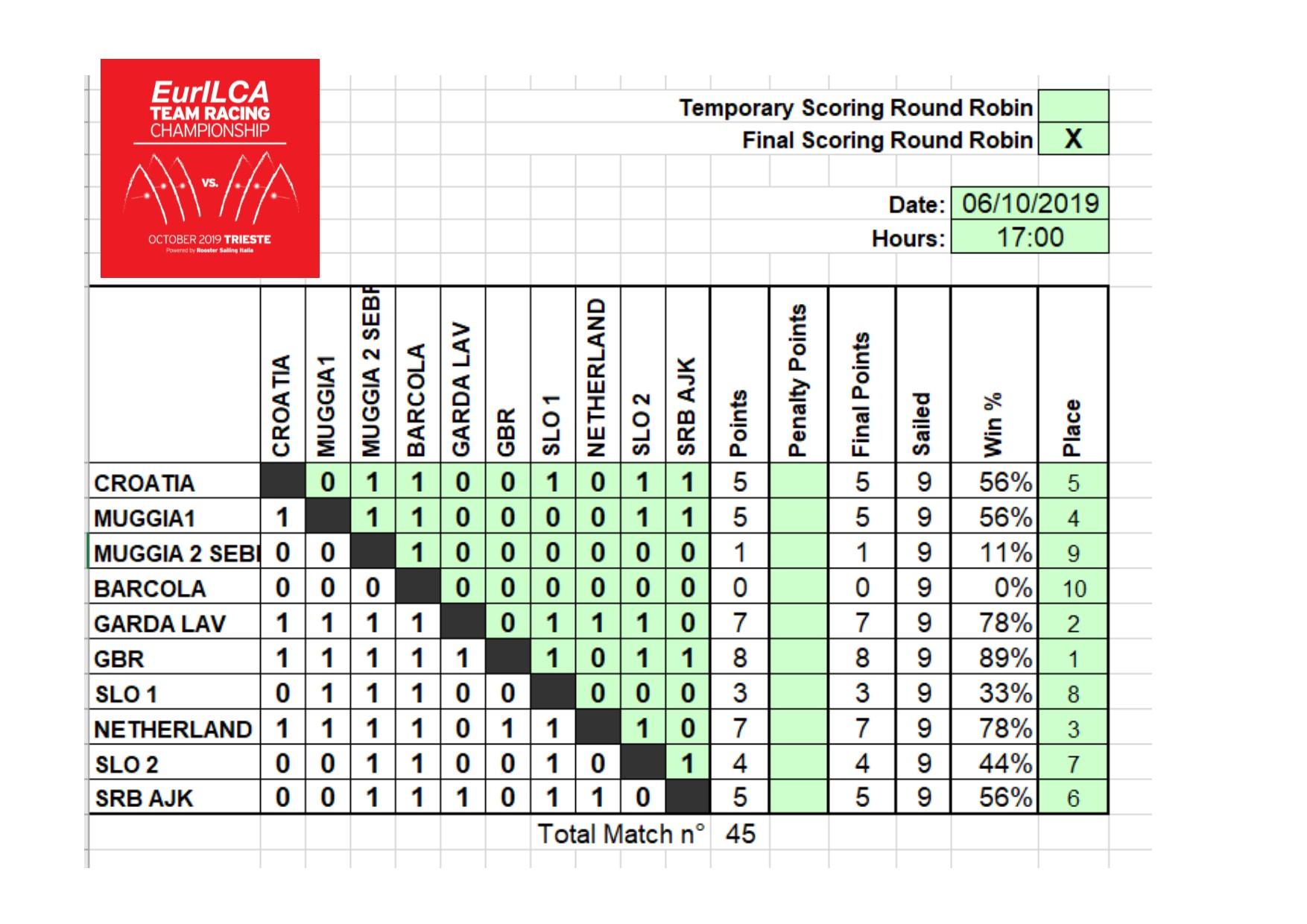 eurilca team racing results